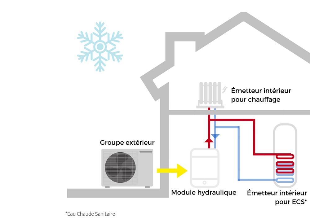 installation de climatisation r versible grasse cannes. Black Bedroom Furniture Sets. Home Design Ideas